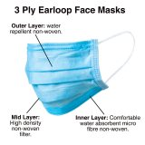 Disposable 3 Ply Face Mask with 3 layers